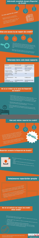 raportat la biorul de credit